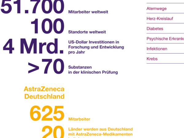 AstraZeneca-Compliance